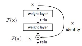 Machine learning models googlenet basic block ccuart Choice Image
